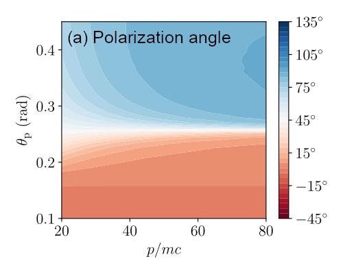 Polarization angle